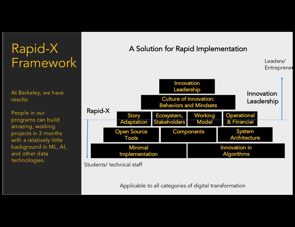 Rapid-X Framework Innovation Leadership Culture...