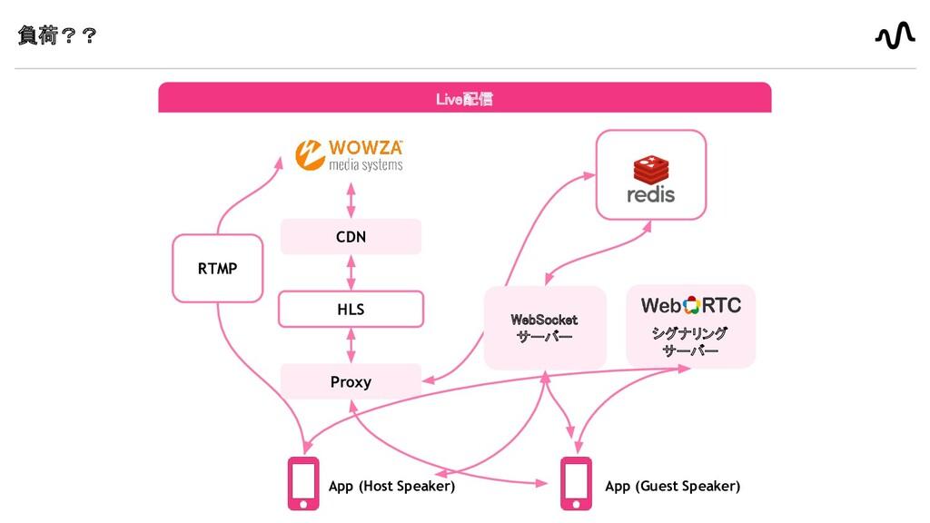 負荷?? Live配信 App (Host Speaker) CDN HLS Proxy ...
