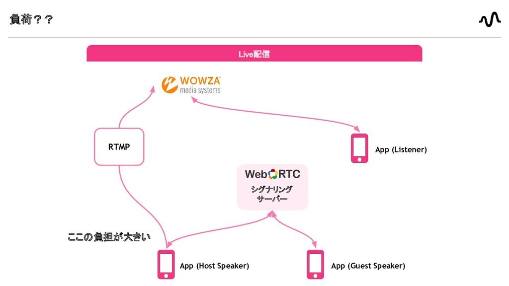 負荷?? Live配信 App (Host Speaker) RTMP App (Gues...