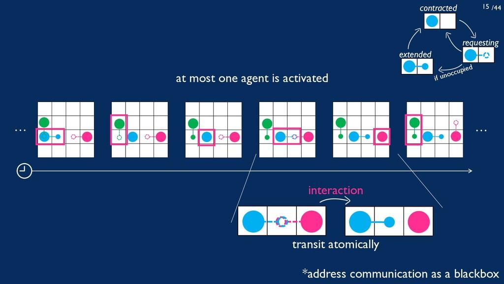 /44 15 interaction transit atomically … … contr...