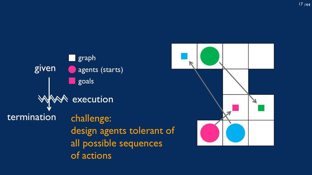 /44 17 given agents (starts) graph goals termin...