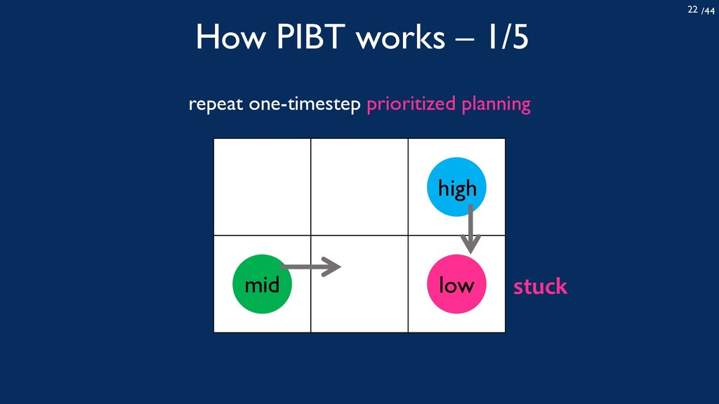 /44 22 How PIBT works – 1/5 repeat one-timestep...