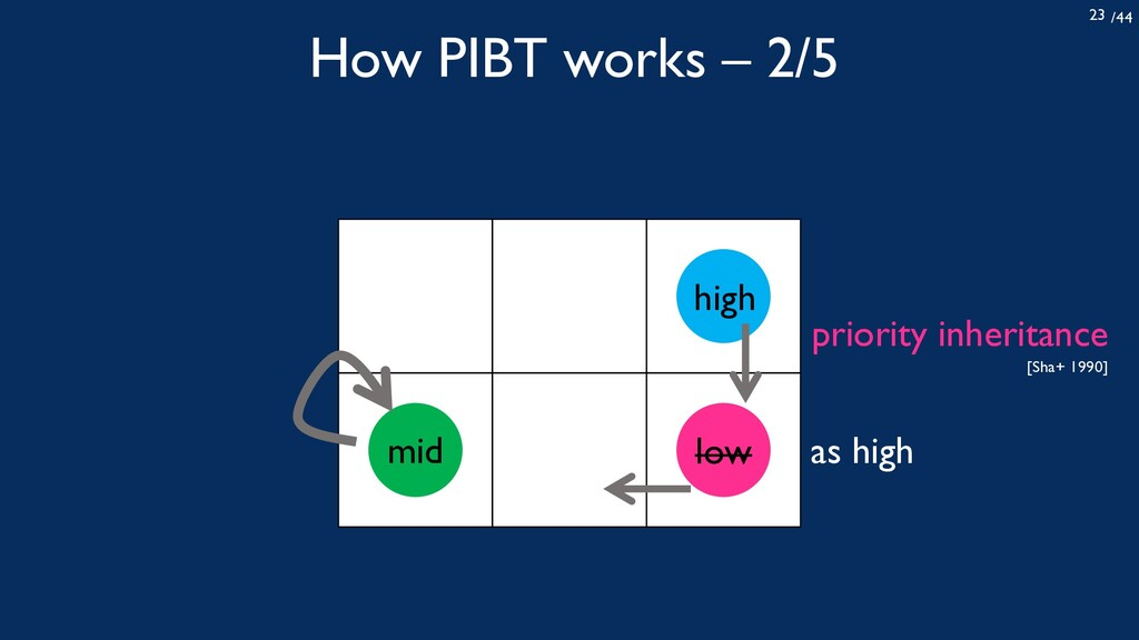 /44 23 How PIBT works – 2/5 high low mid as hig...