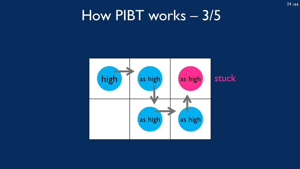 /44 24 How PIBT works – 3/5 high as high as hig...