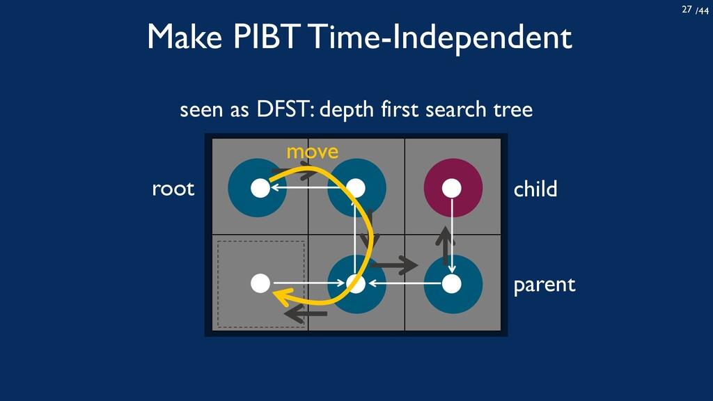 /44 27 Make PIBT Time-Independent child parent ...