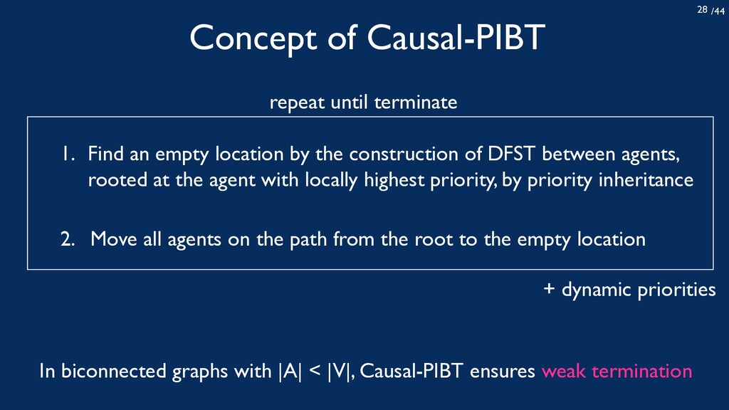 /44 28 Concept of Causal-PIBT Find an empty loc...