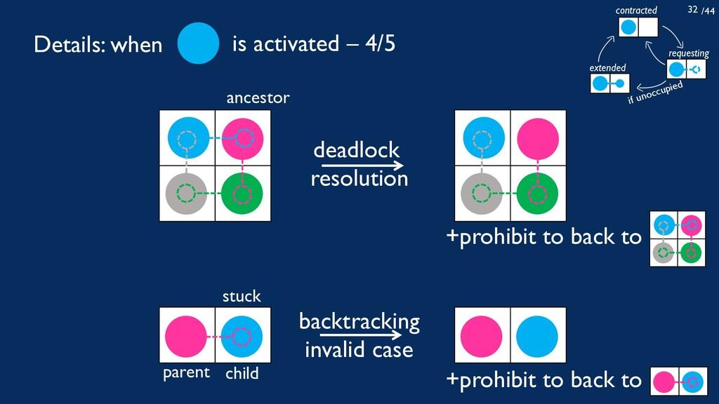 /44 32 deadlock resolution ancestor stuck paren...