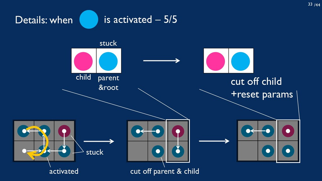 /44 33 stuck child parent &root cut off child +...