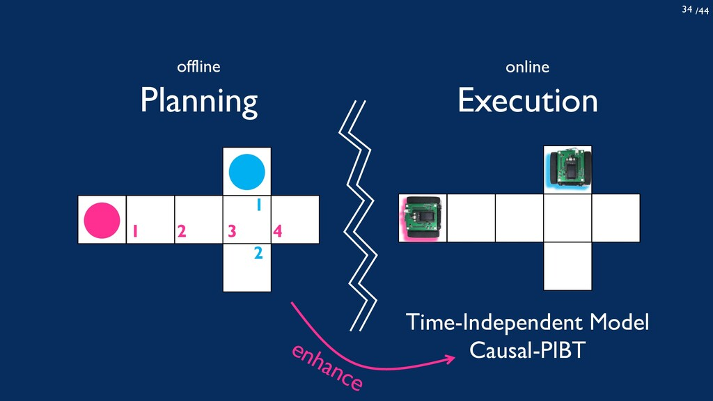 /44 34 Planning 1 2 1 2 3 4 Execution Time-Inde...