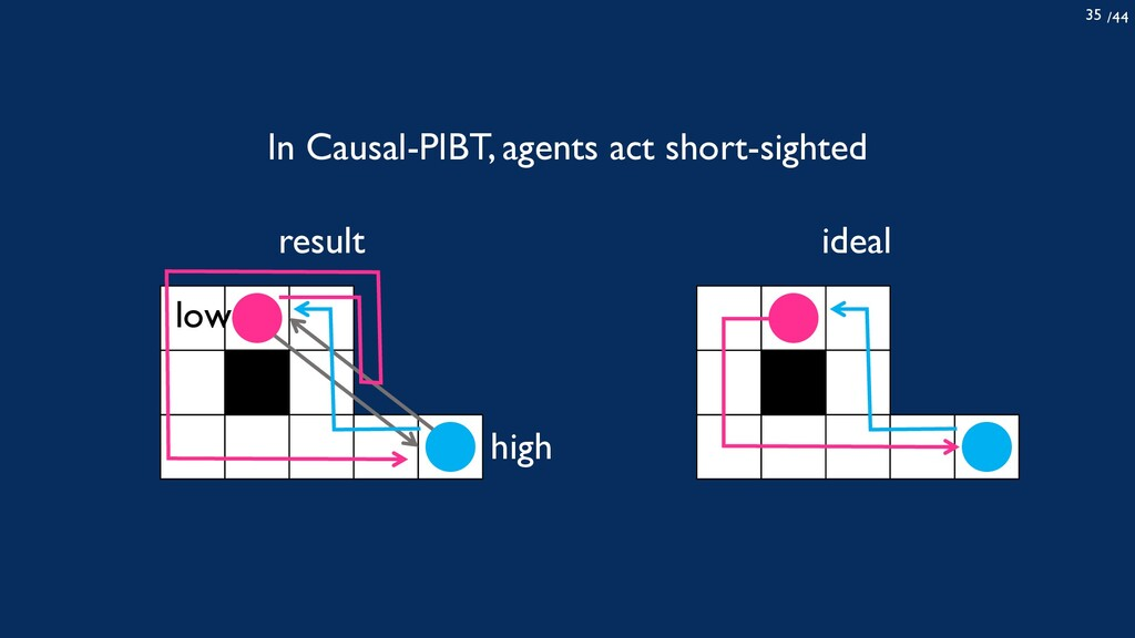 /44 35 In Causal-PIBT, agents act short-sighted...