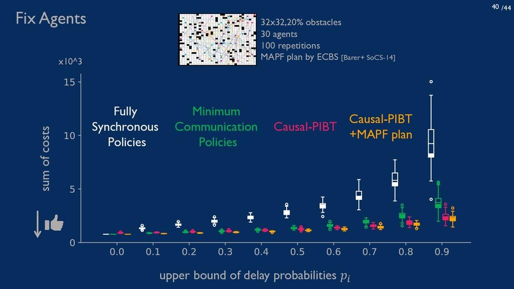 /44 40 upper bound of delay probabilities 𝑝! su...