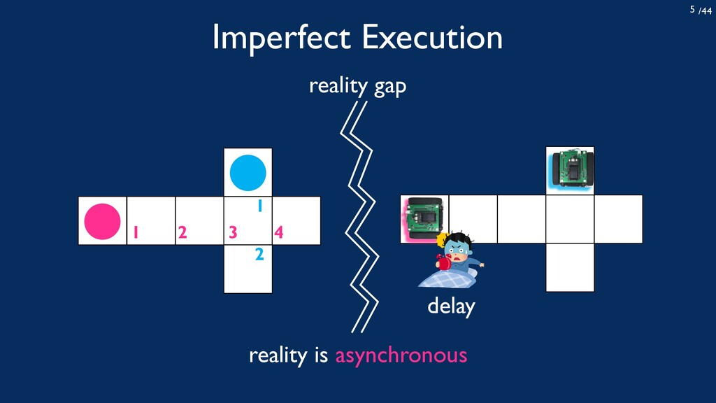 /44 5 Imperfect Execution 1 2 1 2 3 4 delay rea...