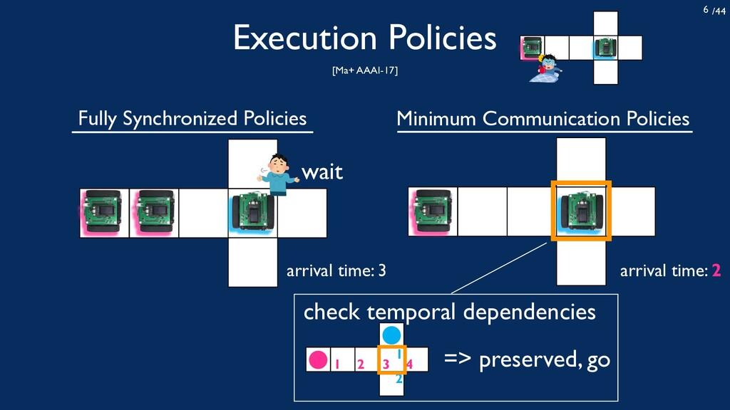 /44 6 Execution Policies [Ma+ AAAI-17] Fully Sy...