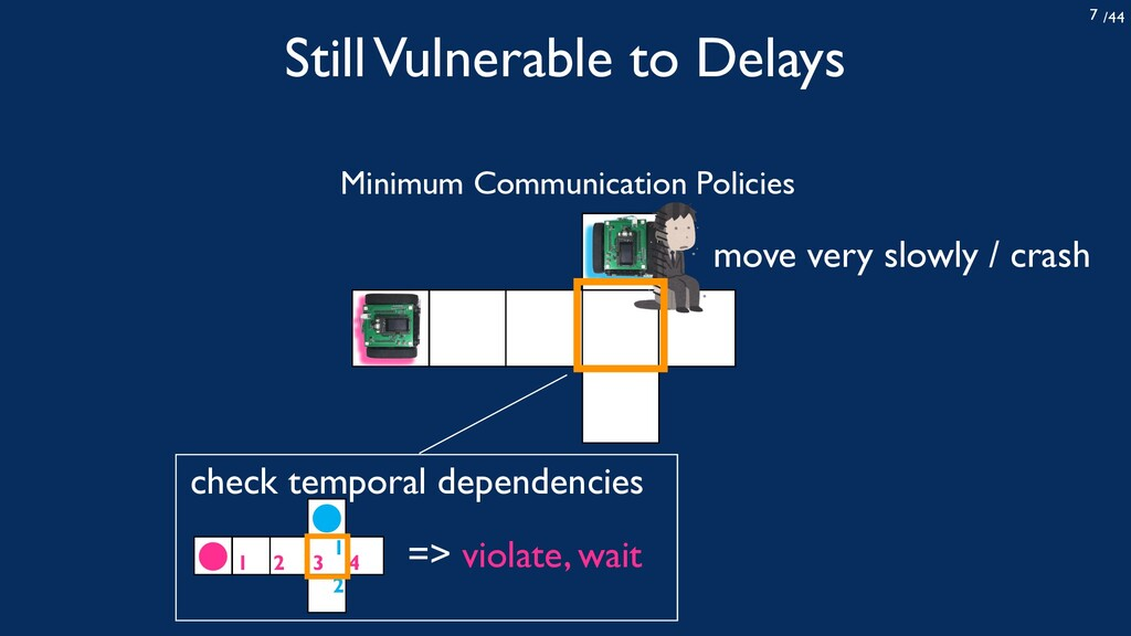 /44 7 move very slowly / crash Minimum Communic...