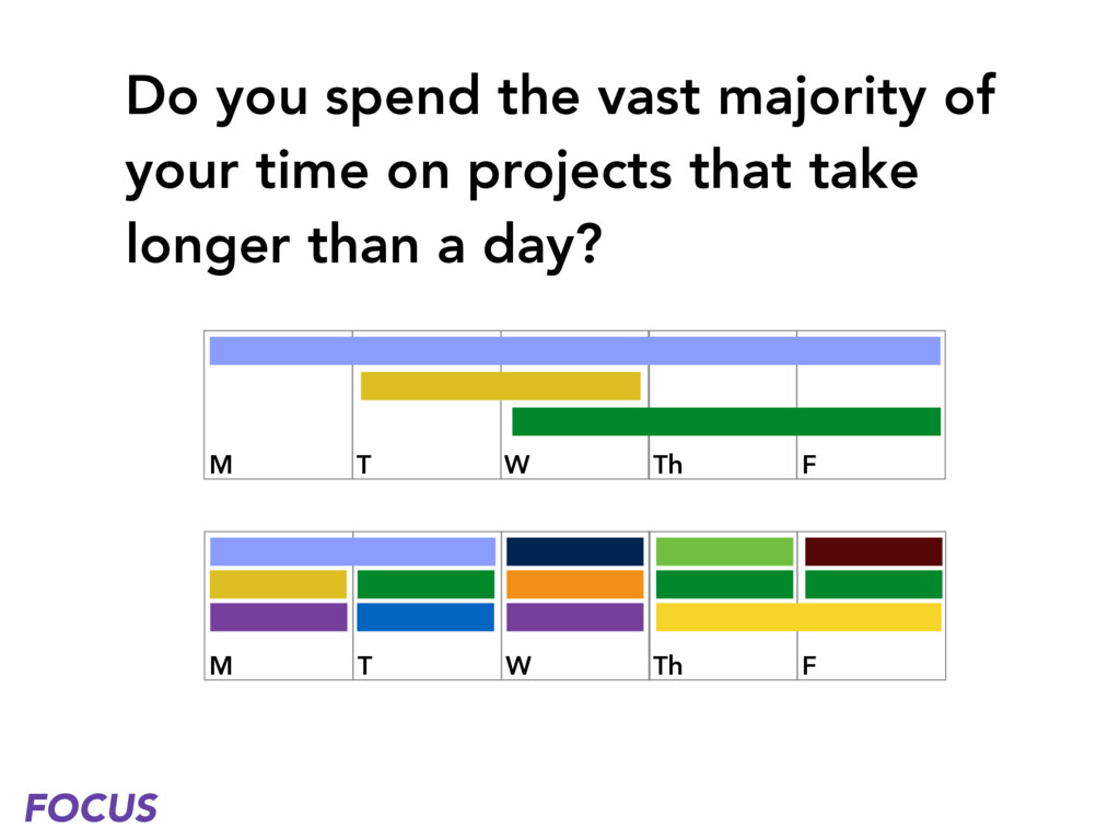 Do you spend the vast majority of your time on ...