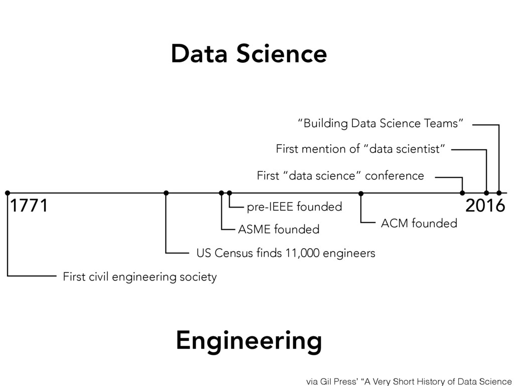 1771 2016 US Census finds 11,000 engineers ASME...