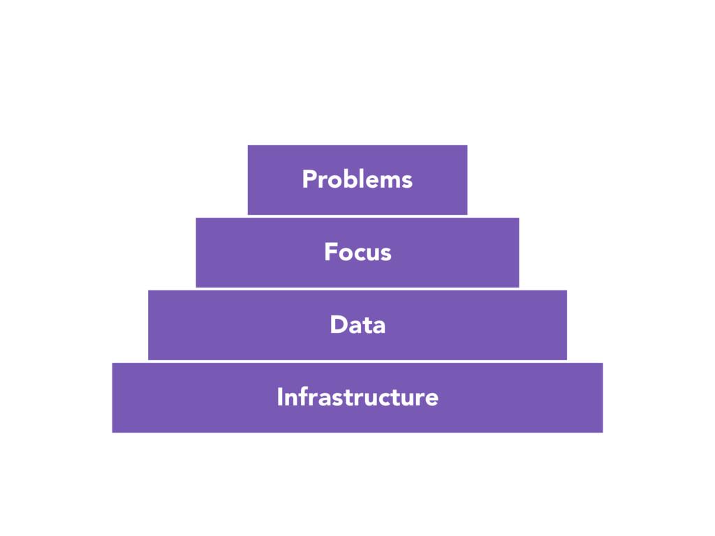 Infrastructure Focus Data Problems