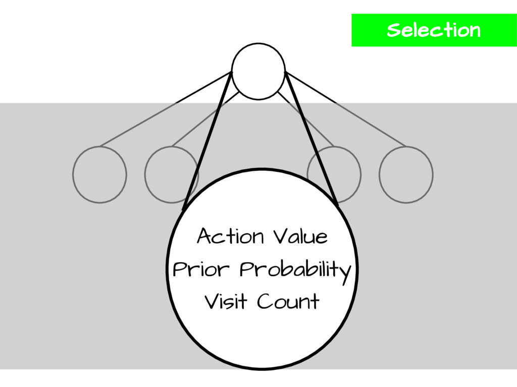 Action Value Prior Probability Visit Count Sele...