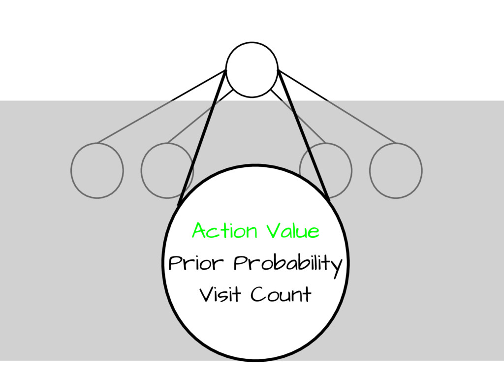 Action Value Prior Probability Visit Count