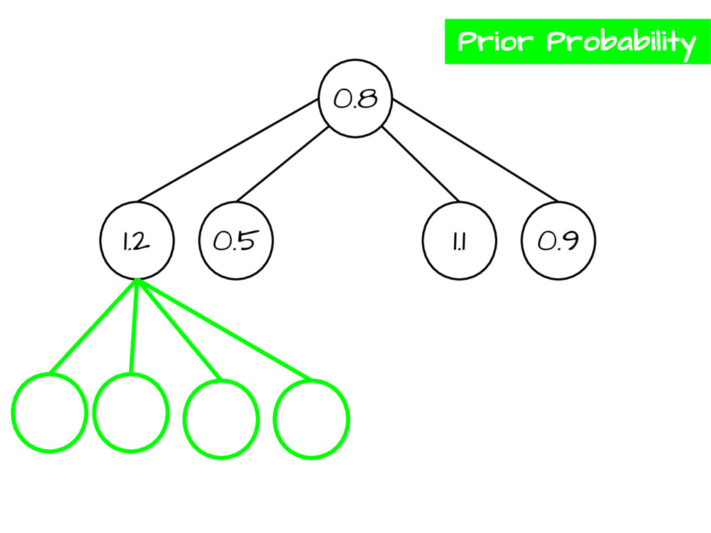 0.8 1.2 0.5 1.1 0.9 Prior Probability