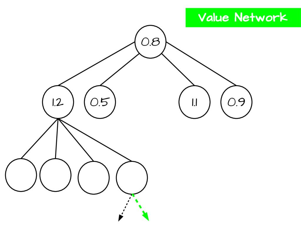 0.8 1.2 0.5 1.1 0.9 Value Network