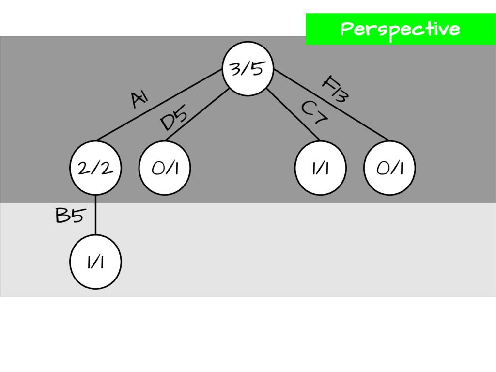 3/5 2/2 0/1 1/1 0/1 A1 D5 F13 C7 1/1 B5 Perspec...
