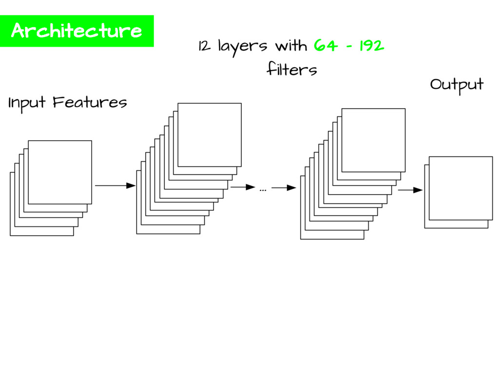 Architecture ... Input Features 12 layers with ...