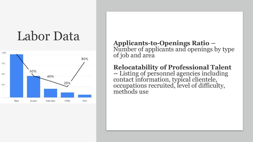 30 Applicants-to-Openings Ratio – Number of app...