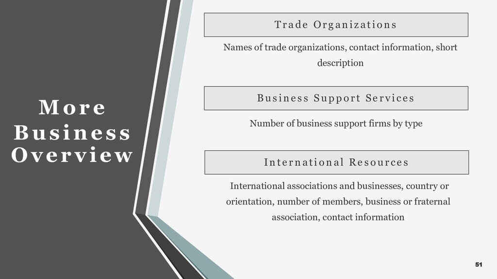 51 More Business Overview Names of trade organi...