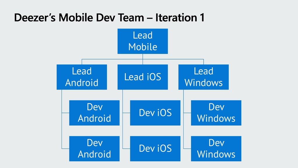 Lead Mobile Lead Android Dev Android Dev Androi...
