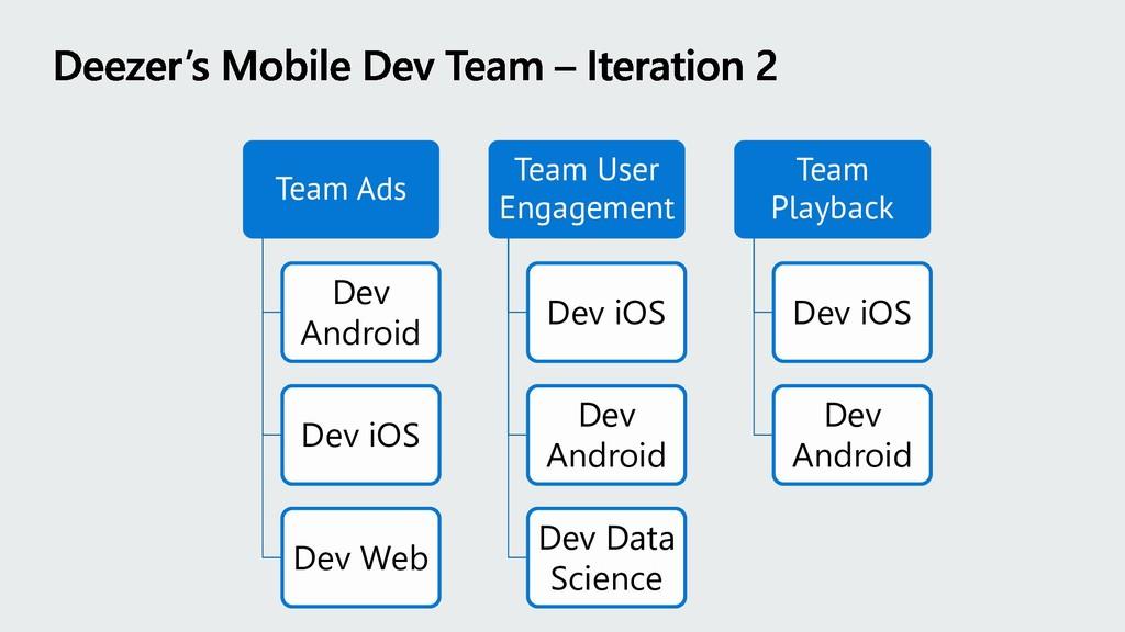 Team Ads Dev Android Dev iOS Dev Web Team User ...