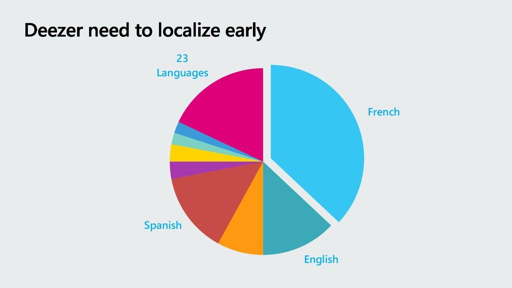 French English Spanish 23 Languages