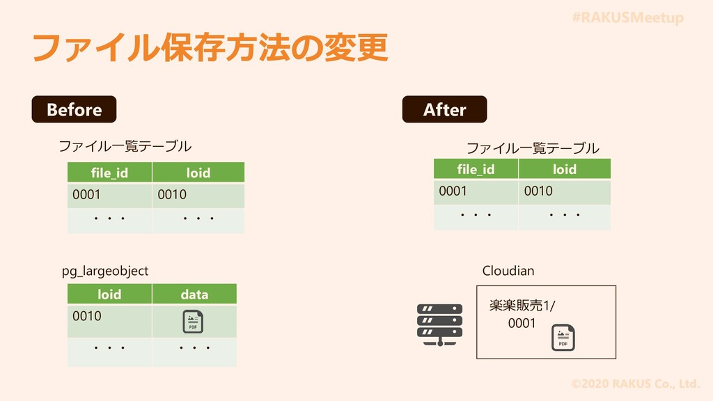 #RAKUSMeetup ©2020 RAKUS Co., Ltd. ファイル保存方法の変更 ...