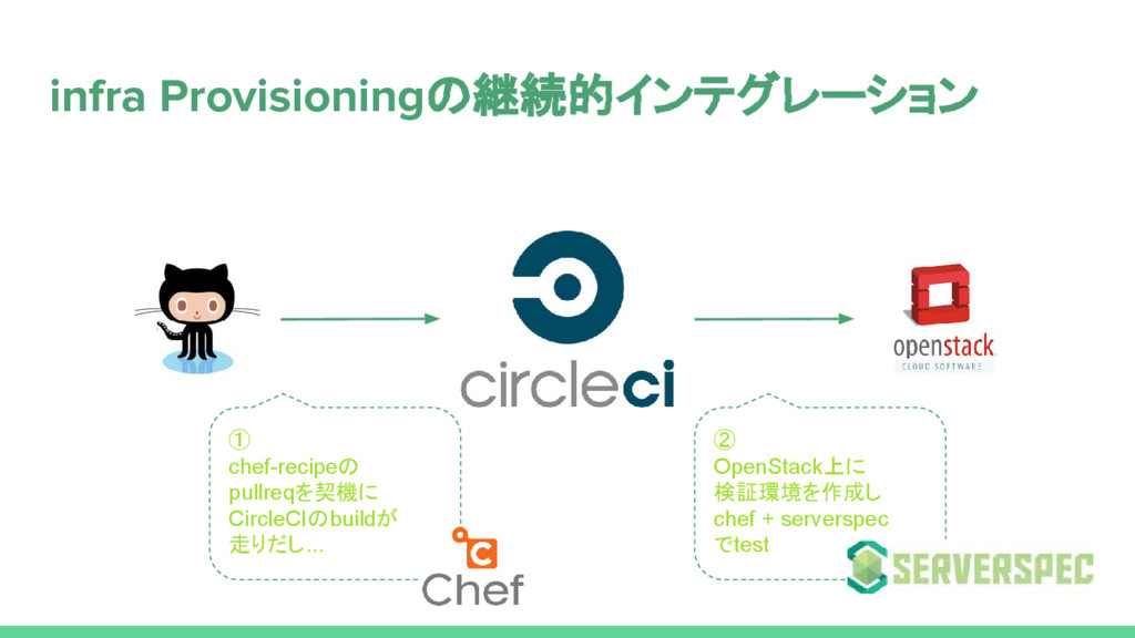 infra Provisioningの継続的インテグレーション ① chef-recipeの ...