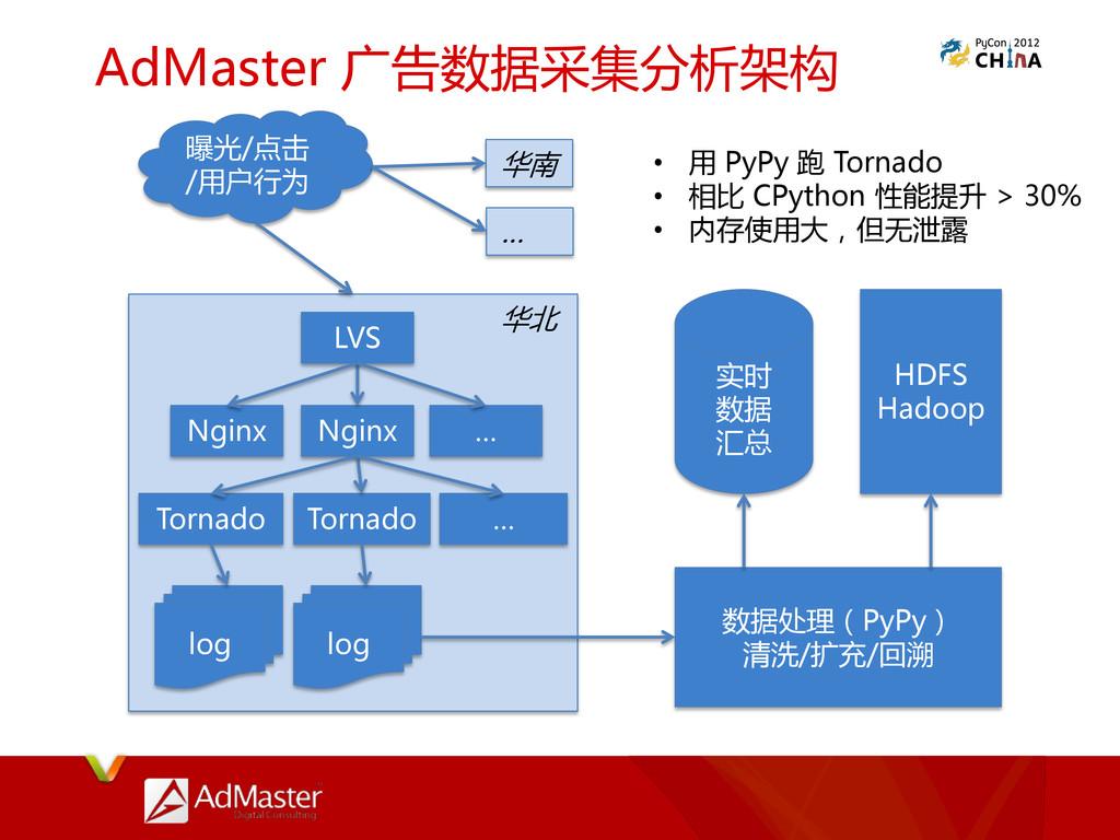 AdMaster 广告数据采集分析架构 曝光/点击 /用户行为 LVS Nginx Nginx...