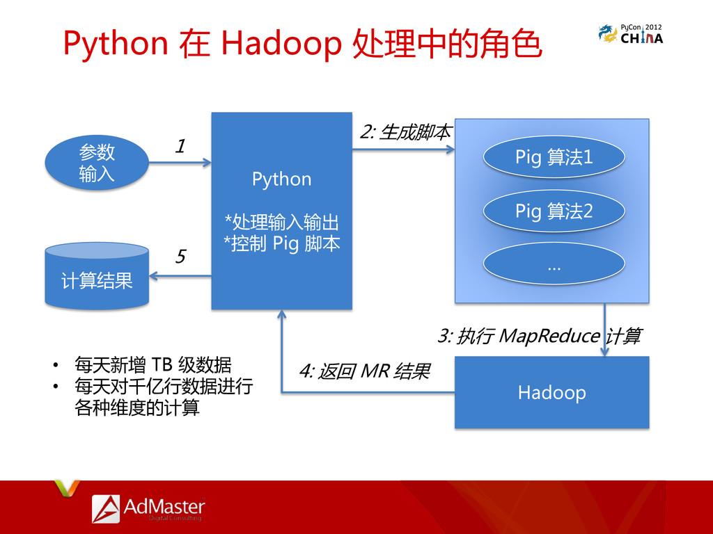 Python 在 Hadoop 处理中的角色 参数 输入 Python *处理输入输出 *控制...