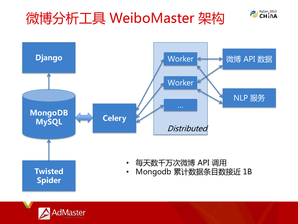 微博分析工具 WeiboMaster 架构 MongoDB MySQL Django Twis...