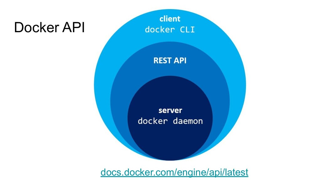 Docker API docs.docker.com/engine/api/latest