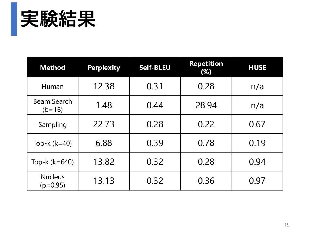 ࣮ݧ݁Ռ Method Perplexity Self-BLEU Repetition (%)...