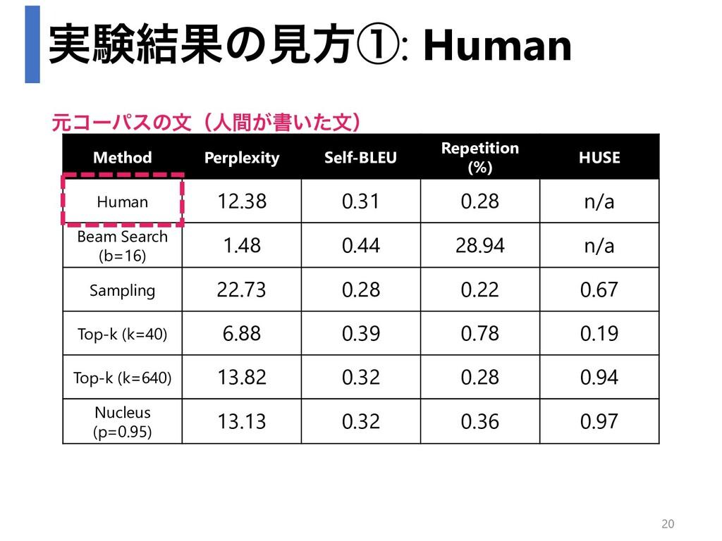 ࣮ݧ݁Ռͷݟํᶃ: Human Method Perplexity Self-BLEU Rep...