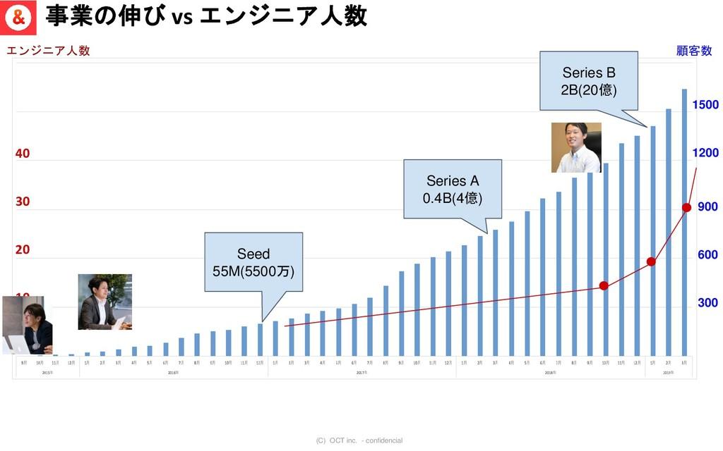 (C) OCT inc. - confidencial Seed 55M(5500万) Ser...