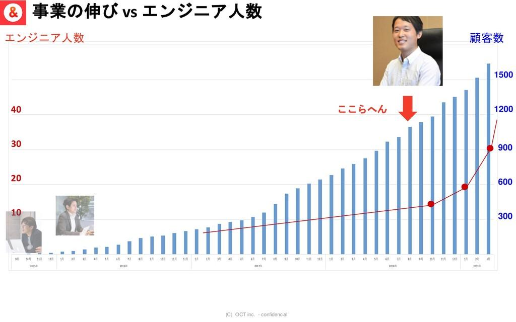 (C) OCT inc. - confidencial 事業の伸び vs エンジニア人数 15...