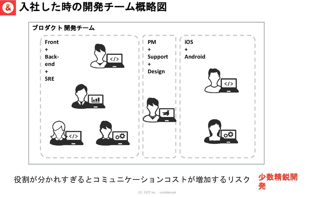 (C) OCT inc. - confidencial 入社した時の開発チーム概略図 Fron...