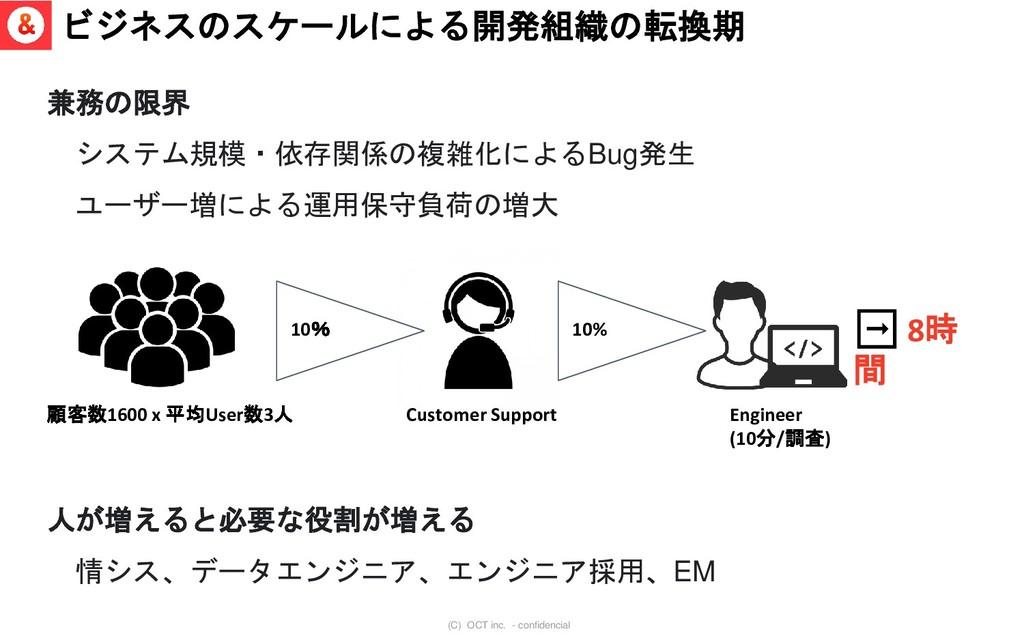 (C) OCT inc. - confidencial ビジネスのスケールによる開発組織の転換...