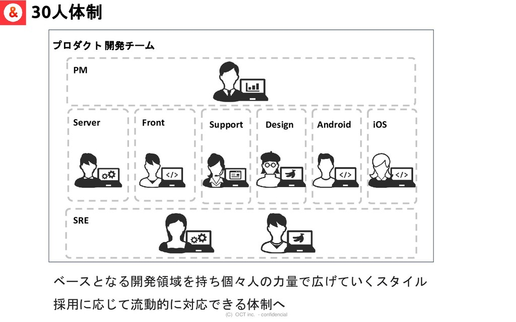 (C) OCT inc. - confidencial Server 30人体制 SRE プロ...