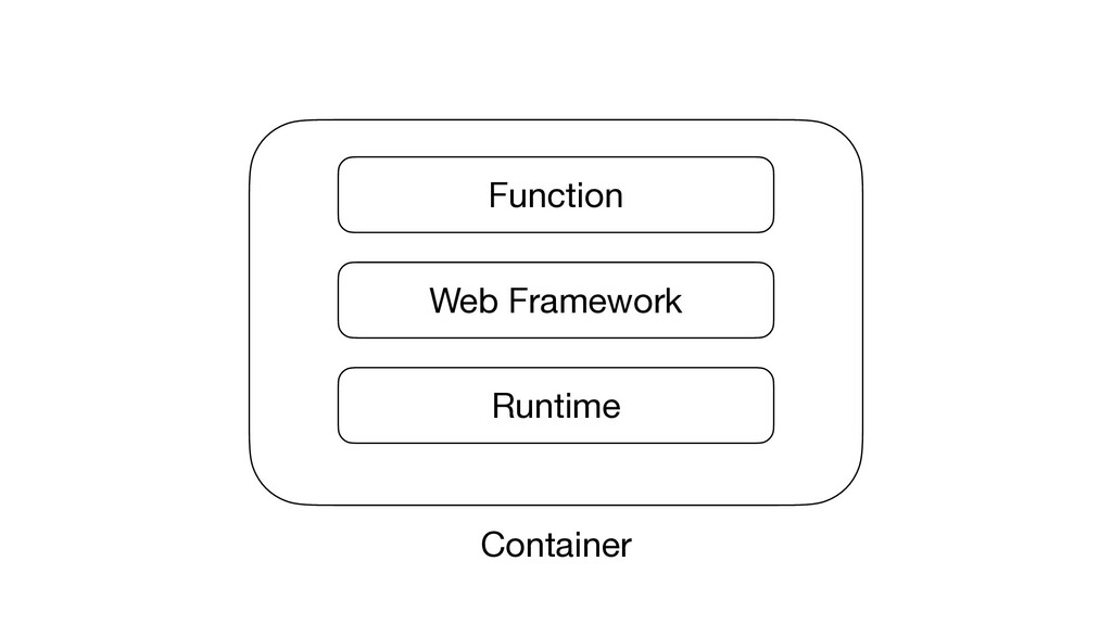 Container Runtime Web Framework Function Contai...