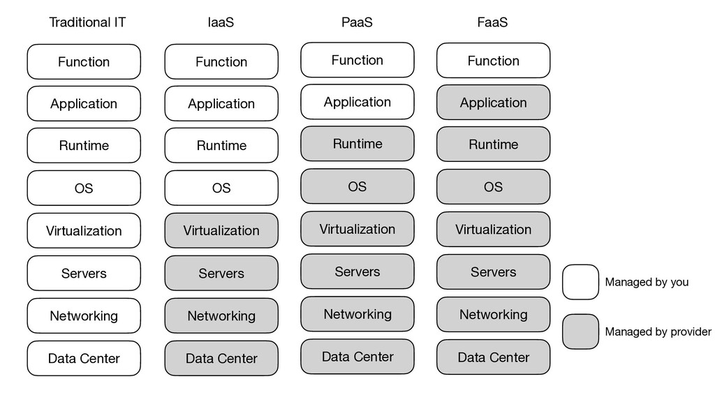 Function Application Runtime OS Virtualization ...