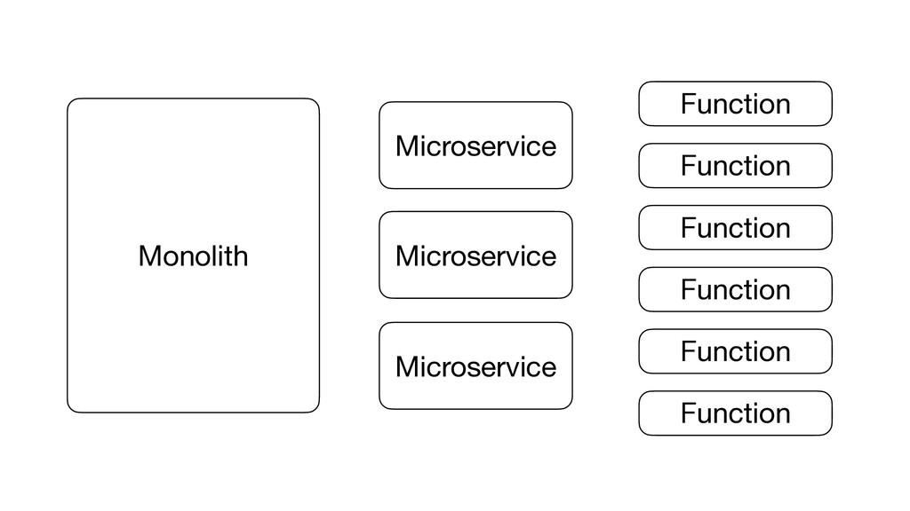 Monolith Monolith Microservice Microservice Mic...