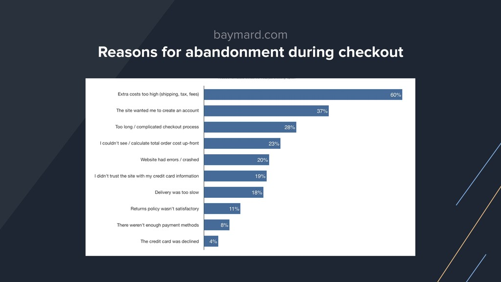 baymard.com Reasons for abandonment during chec...