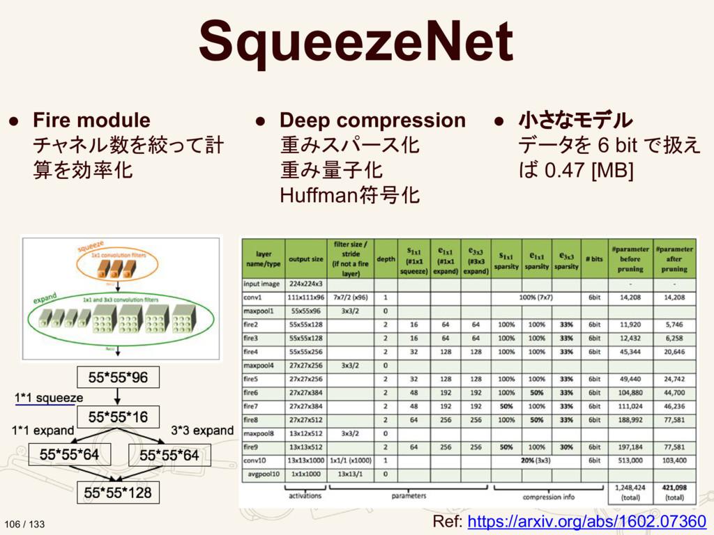 SqueezeNet ● Fire module チャネル数を絞って計 算を効率化 ● Dee...